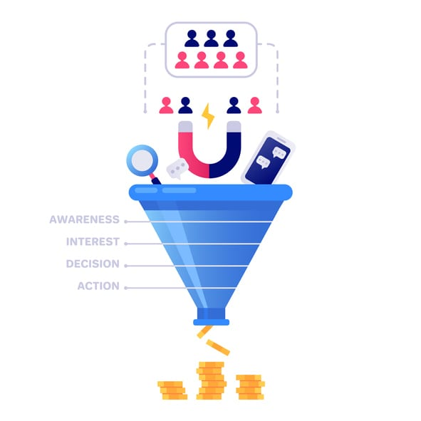 An infographic of the sales funnel